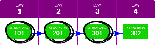 Google Adwords - Course Stream